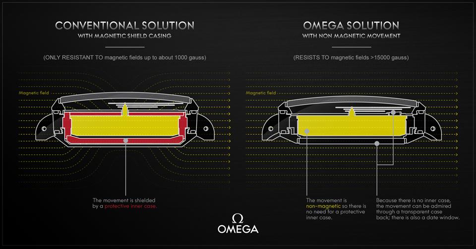 Omega Seamaster Aqua Terra - 15000gauss Illustration