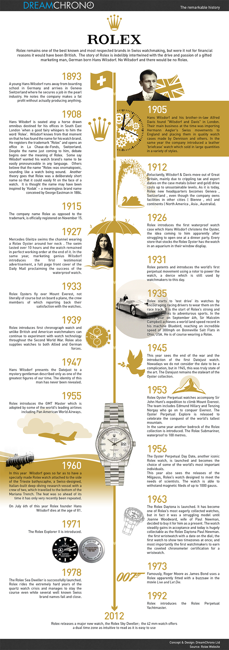 Rolex Brand History Infographic