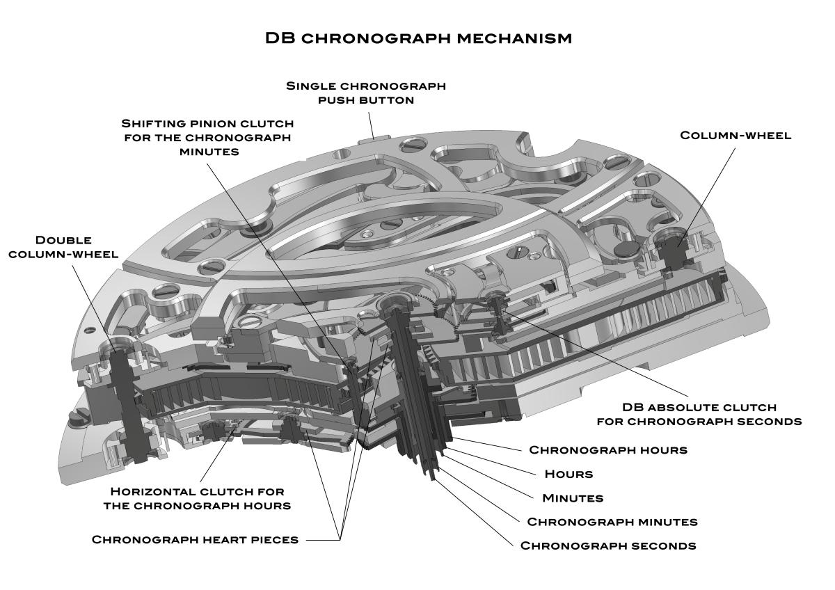 De Bethune Chronograph Mecanism