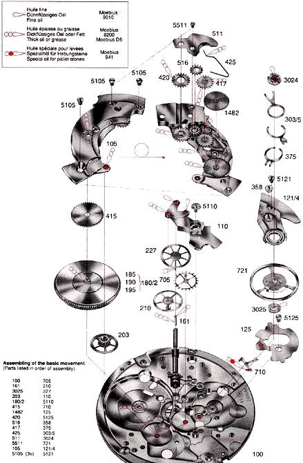 ETA 2892A2 Movement (Oil Chart)