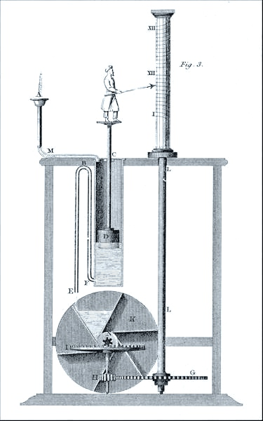 A more practical water clock design, showing 19th Century design frivolities (Source: Wikipedia)